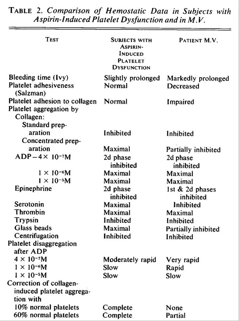 Canine Neurological Exam form Fresh Platelet Dysfunction — Differentiation Of A Newly Recognized Primary