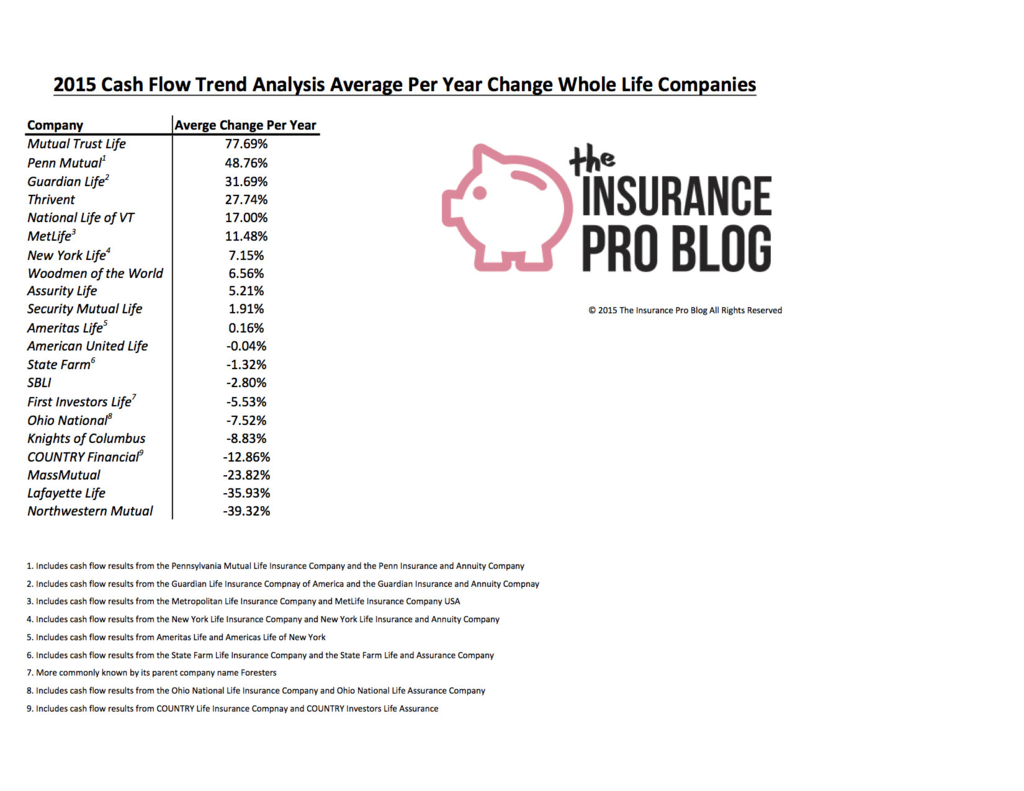 Northwestern Mutual Life Insurance Change Of Beneficiary form Fresh 2015 whole Life Focused Pany Cash Flow Trend Analysis