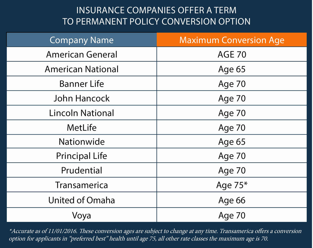 Transamerica Beneficiary Change Form Lovely 50 New Policy Ensurance