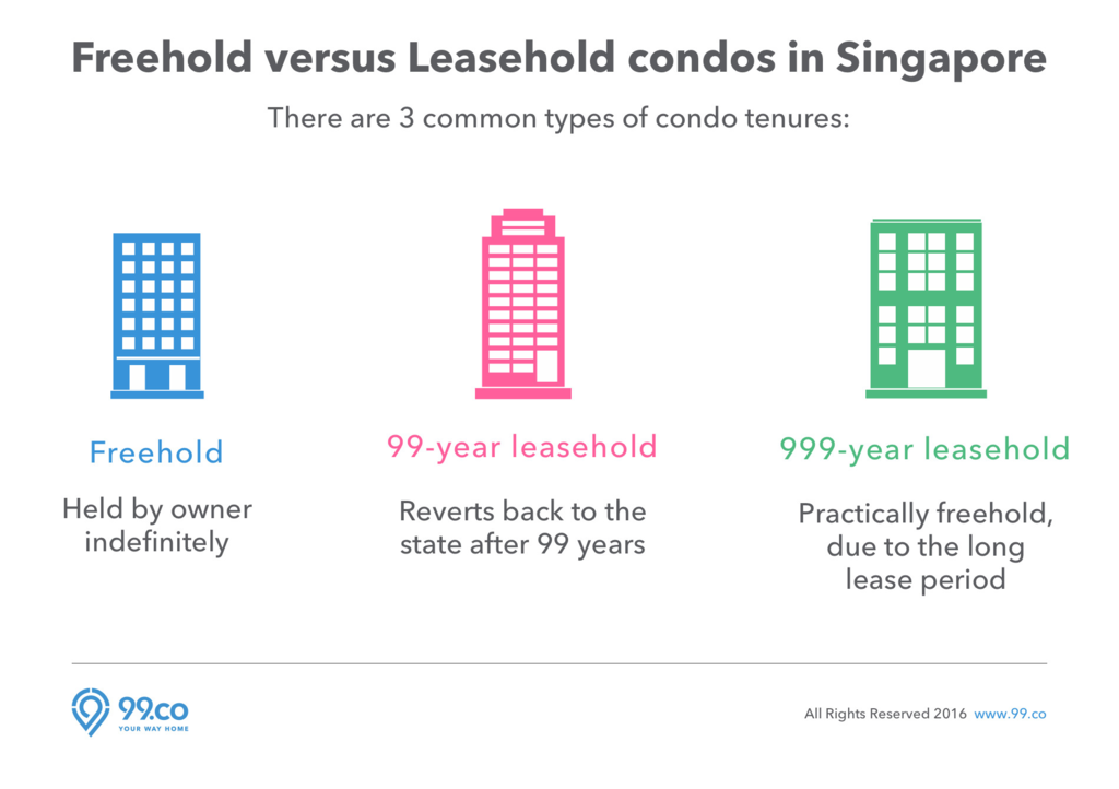 Sample Loan Agreement Between Family Members Best Of Freehold Vs Leasehold Condos which is the Best Choice