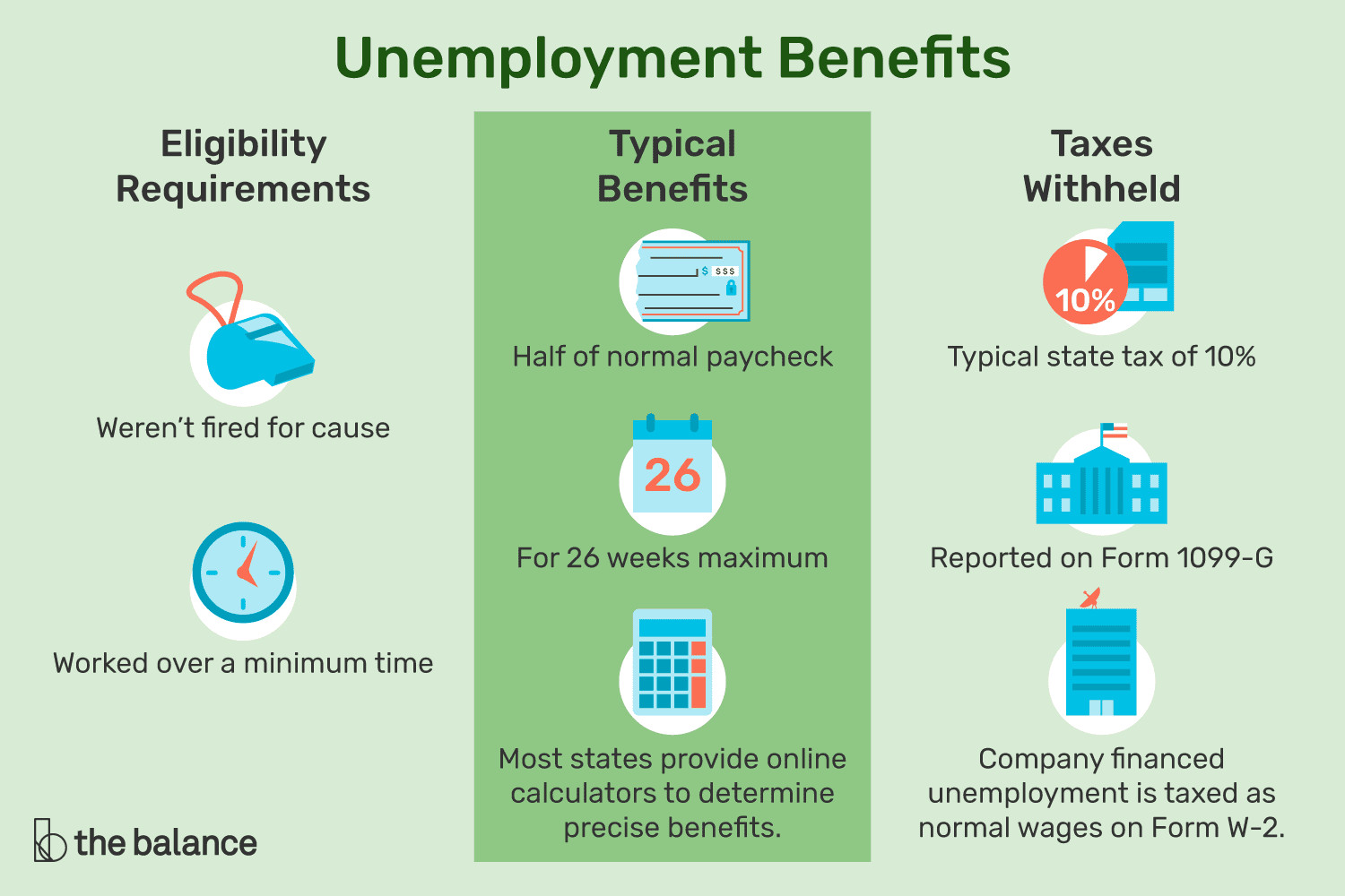 Wisconsin Employment Verification form Elegant How to Calculate Your Unemployment Benefits