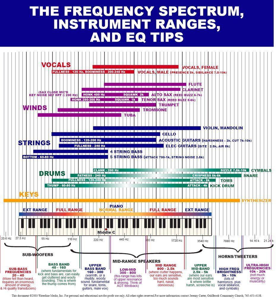 Sound Frequency Chart Creative Mastering with Ozone 8 Equalization