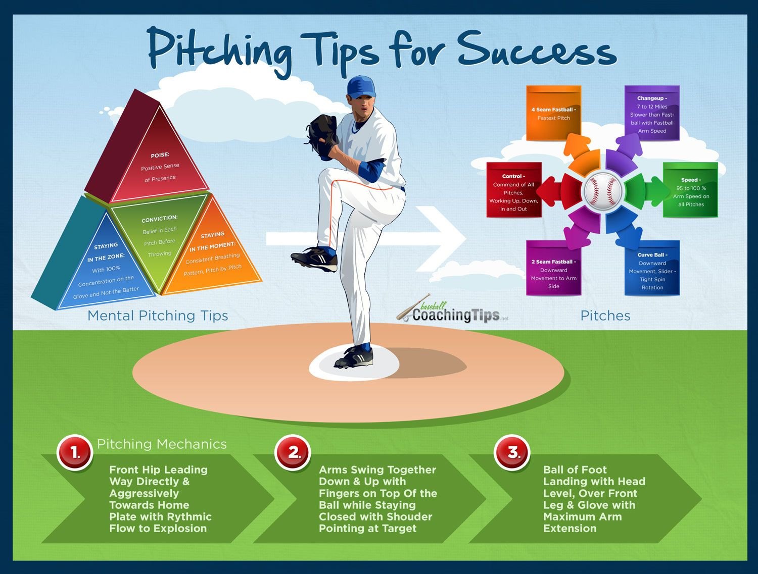 Baseball Pitching Charts Wonderful Pitching Tips for Success