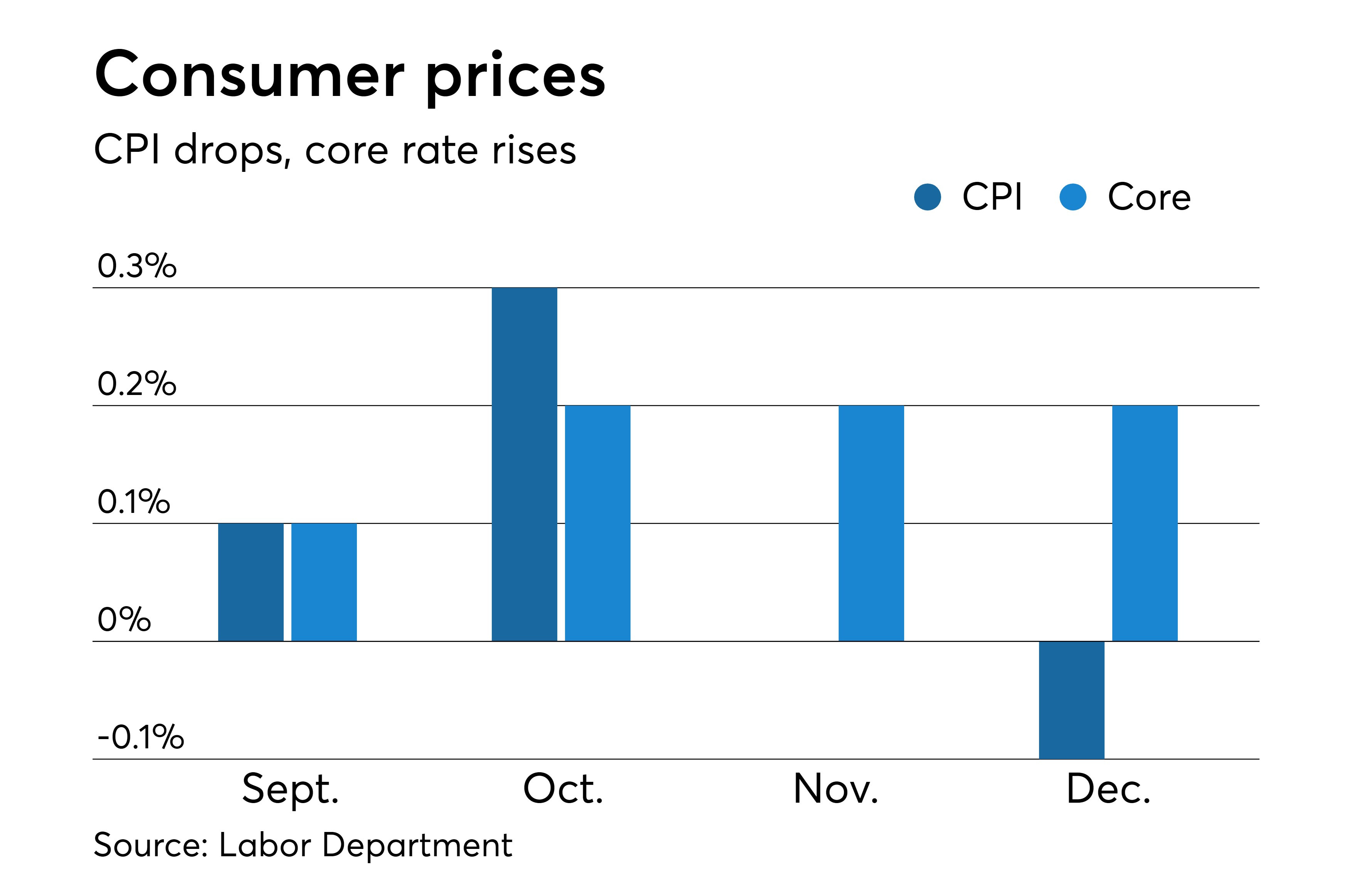 Connecticut Department Of Labor Cool Core Inflation Holds Steady as Energy Drags Down Main Index