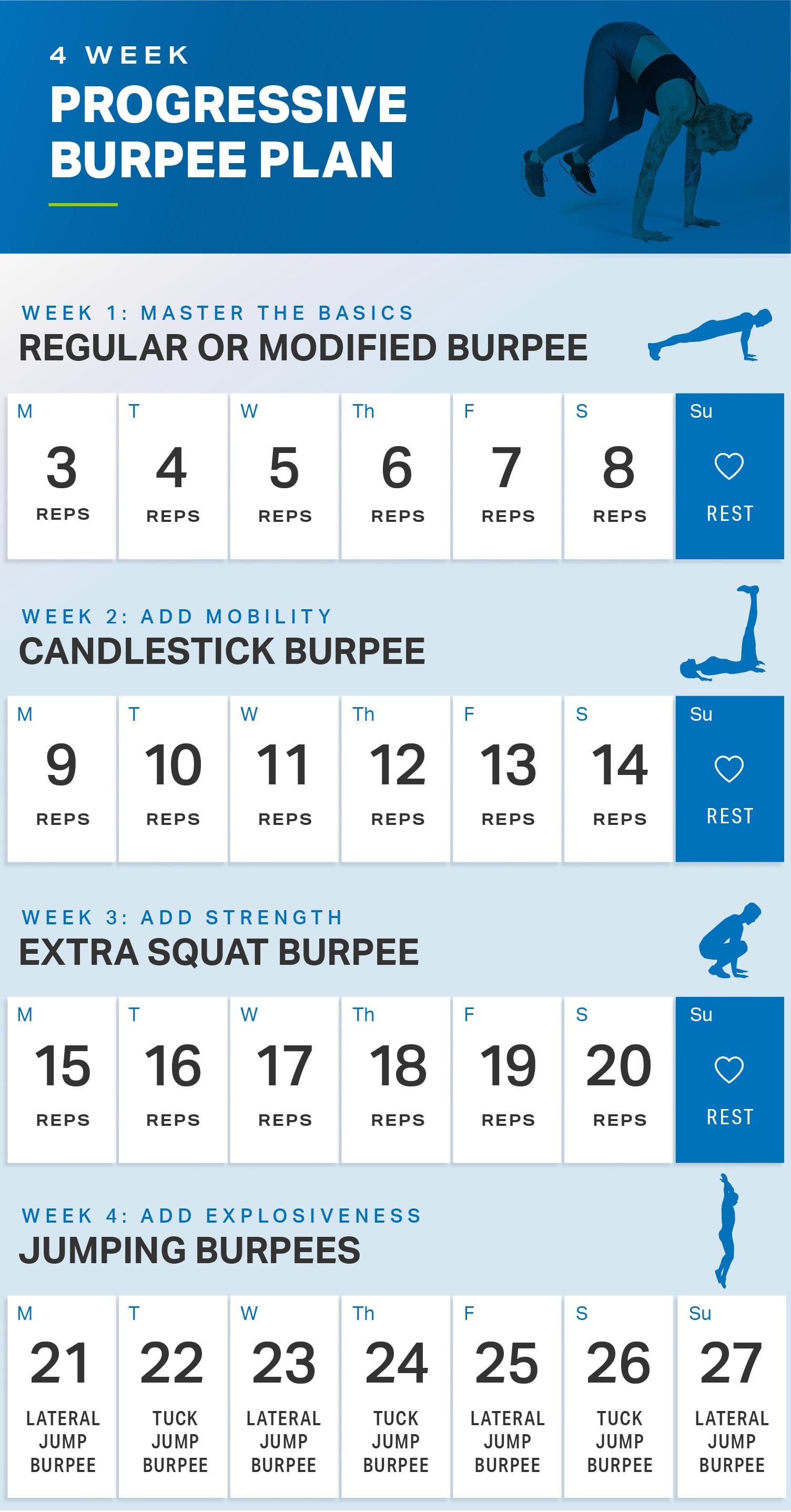 Monthly Workout Schedule Excellent 4 Week Progressive Burpee Plan