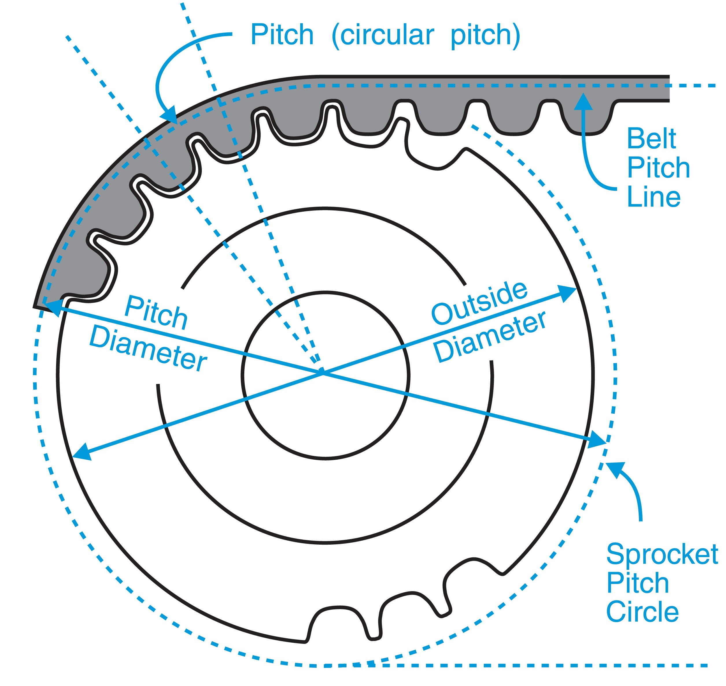 Tooth Loss Chart Awesome Timing Belt Pulley Diameter Charts