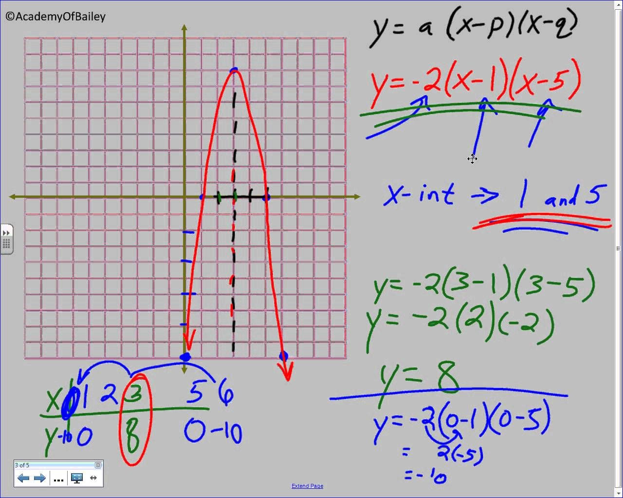Vertex form Worksheet Excellent 4 2b Graphing Quadratic Equations In Intercept form